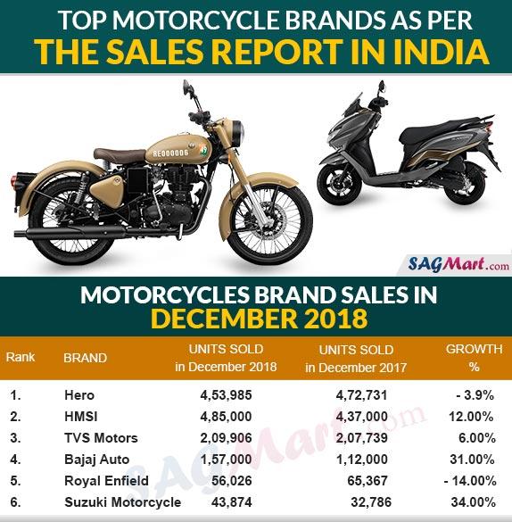 Top Motorcycle Sales