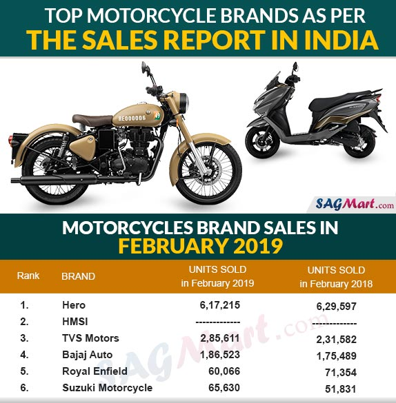 Top Motorcycle Sales Reports