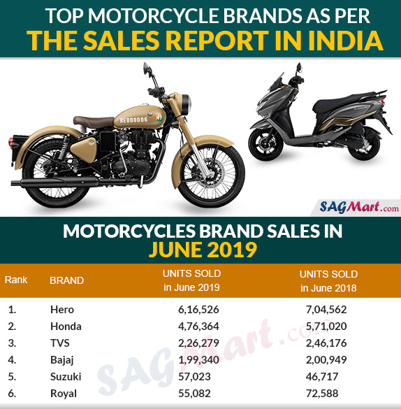 Top Motorcycle Brands As Per Sales Report In March 2019 Sagmart